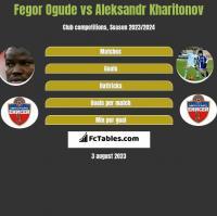 Fegor Ogude vs Aleksandr Kharitonov h2h player stats
