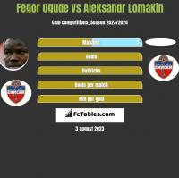 Fegor Ogude vs Aleksandr Lomakin h2h player stats