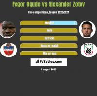 Fegor Ogude vs Alexander Zotov h2h player stats