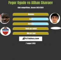 Fegor Ogude vs Alihan Shavaev h2h player stats
