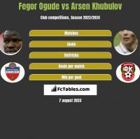 Fegor Ogude vs Arsen Khubulov h2h player stats