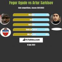 Fegor Ogude vs Artur Sarkisov h2h player stats