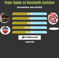 Fegor Ogude vs Konstantin Savichev h2h player stats