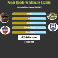 Fegor Ogude vs Maksim Kuzmin h2h player stats