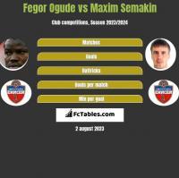 Fegor Ogude vs Maxim Semakin h2h player stats