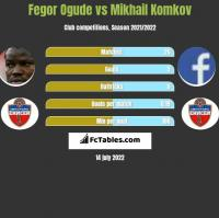 Fegor Ogude vs Mikhail Komkov h2h player stats