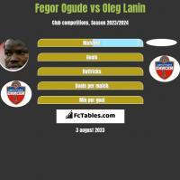 Fegor Ogude vs Oleg Łanin h2h player stats