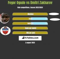 Fegor Ogude vs Dmitri Zakharov h2h player stats