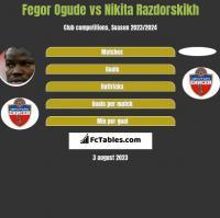 Fegor Ogude vs Nikita Razdorskikh h2h player stats