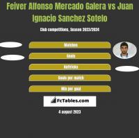 Feiver Alfonso Mercado Galera vs Juan Ignacio Sanchez Sotelo h2h player stats