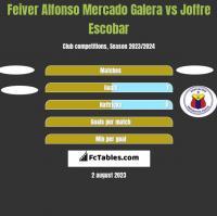 Feiver Alfonso Mercado Galera vs Joffre Escobar h2h player stats