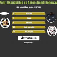 Fejiri Okenabirhie vs Aaron Amadi Holloway h2h player stats