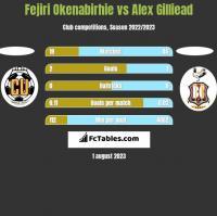 Fejiri Okenabirhie vs Alex Gilliead h2h player stats