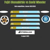 Fejiri Okenabirhie vs David Wheeler h2h player stats