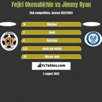 Fejiri Okenabirhie vs Jimmy Ryan h2h player stats