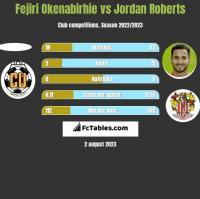Fejiri Okenabirhie vs Jordan Roberts h2h player stats