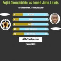 Fejiri Okenabirhie vs Lenell John-Lewis h2h player stats
