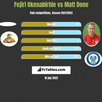 Fejiri Okenabirhie vs Matt Done h2h player stats