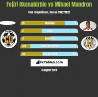 Fejiri Okenabirhie vs Mikael Mandron h2h player stats