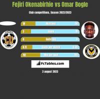 Fejiri Okenabirhie vs Omar Bogle h2h player stats