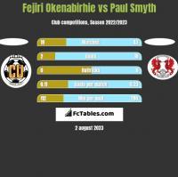 Fejiri Okenabirhie vs Paul Smyth h2h player stats