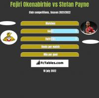 Fejiri Okenabirhie vs Stefan Payne h2h player stats