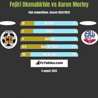 Fejiri Okenabirhie vs Aaron Morley h2h player stats