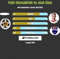 Fejiri Okenabirhie vs Josh Sims h2h player stats