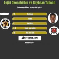 Fejiri Okenabirhie vs Rayhaan Tulloch h2h player stats