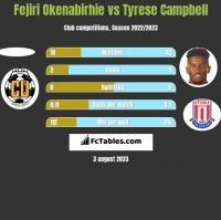 Fejiri Okenabirhie vs Tyrese Campbell h2h player stats