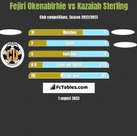 Fejiri Okenabirhie vs Kazaiah Sterling h2h player stats