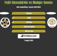 Fejiri Okenabirhie vs Madger Gomes h2h player stats