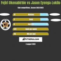 Fejiri Okenabirhie vs Jason Eyenga-Lokilo h2h player stats