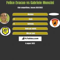 Felice Evacuo vs Gabriele Moncini h2h player stats