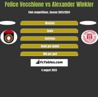 Felice Vecchione vs Alexander Winkler h2h player stats