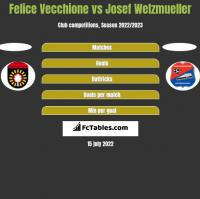 Felice Vecchione vs Josef Welzmueller h2h player stats