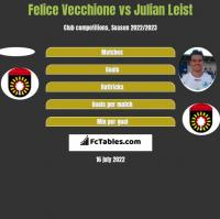 Felice Vecchione vs Julian Leist h2h player stats
