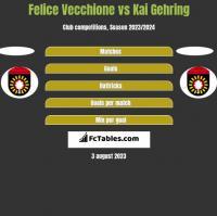 Felice Vecchione vs Kai Gehring h2h player stats