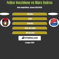 Felice Vecchione vs Marc Endres h2h player stats