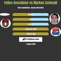 Felice Vecchione vs Markus Schwabl h2h player stats