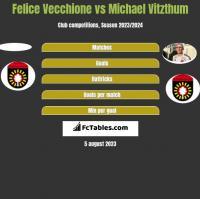 Felice Vecchione vs Michael Vitzthum h2h player stats