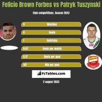 Felicio Brown Forbes vs Patryk Tuszynski h2h player stats