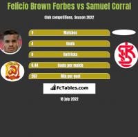 Felicio Brown Forbes vs Samuel Corral h2h player stats