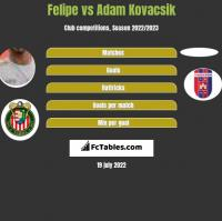 Felipe vs Adam Kovacsik h2h player stats