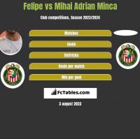 Felipe vs Mihai Adrian Minca h2h player stats