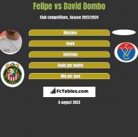 Felipe vs David Dombo h2h player stats