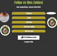 Felipe vs Illes Zoldesi h2h player stats