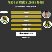Felipe vs Carlos Lorens Bellvis h2h player stats