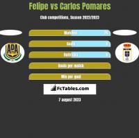 Felipe vs Carlos Pomares h2h player stats
