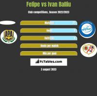 Felipe vs Ivan Balliu h2h player stats
